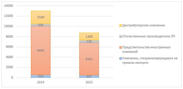 Экспорт фармацевтической продукции особенности курсы стероиды с провироном