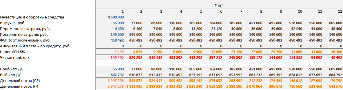 Отчисления в фонды от ветеринарной клиники