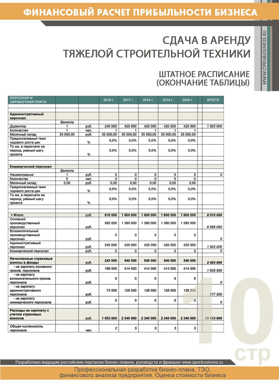 Калькуляция на аренды помещений в бюджетных организациях