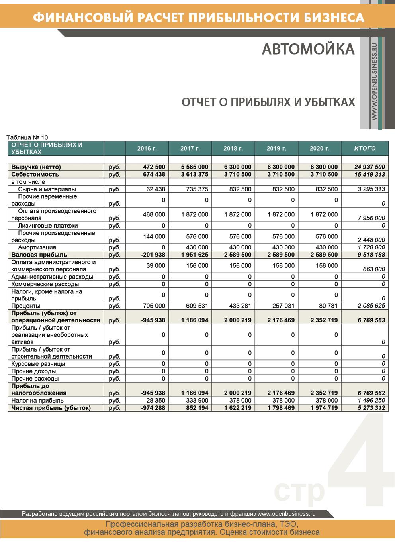 Пример бизнесплана для центра занятости