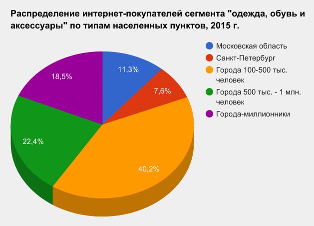 Бизнес-план интернет-магазина рюкзаков 1ba33ca42a6