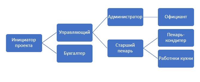 Бизнес план предприятия кондитерской ликвидация и открытие фирмы