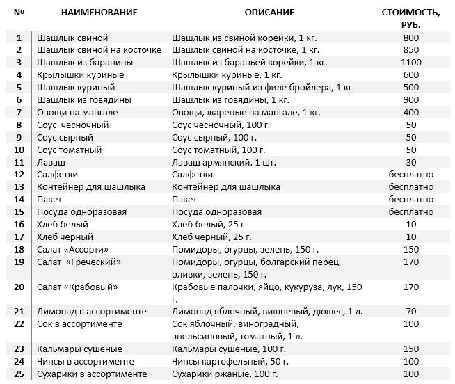 Бизнес план шашлычная бизнес идеи с финляндией