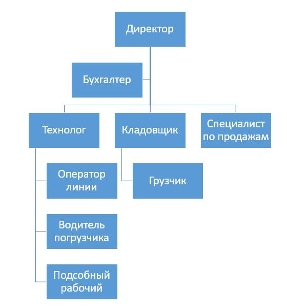 Дорожное строительство бизнес план идея бизнеса железные двери
