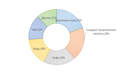 """Бизнес-план предприятия по производству соков """"Выжато"""""""