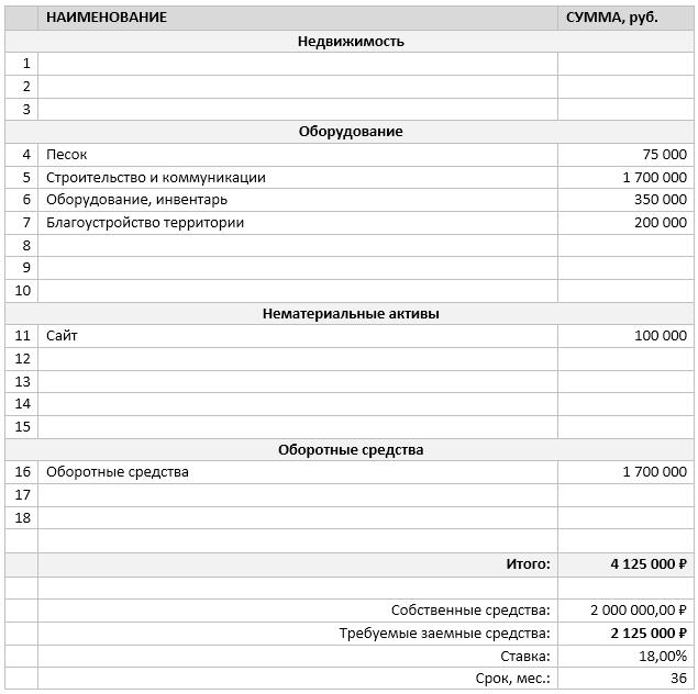 Инвестиционные затраты по проекту