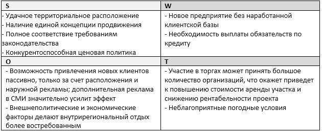 SWOT-анализ проекта