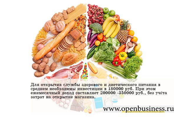 бизнес план здорового питания