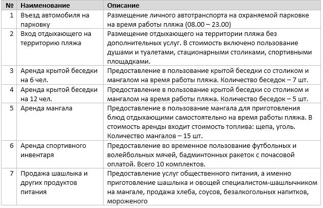 Список и описание услуг проекта