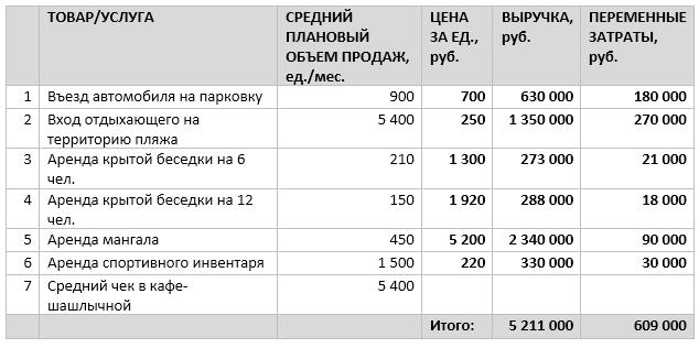 План продаж и показатели выручки
