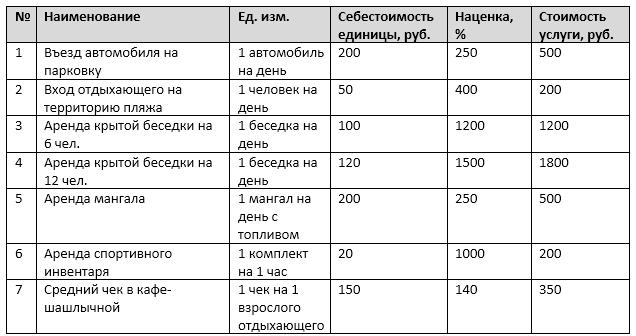Себестоимость и стоимость услуг проекта