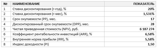 Интегральные показатели проекта