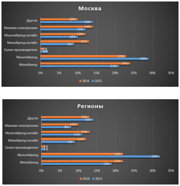 """Бизнес-план по продаже мобильных аксессуаров на """"островке"""""""