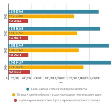 """Бизнес-план кондитерской """"Глазурь"""""""