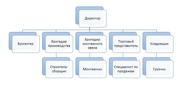 Бизнес-план предприятия по производству каркасно-модульных зданий